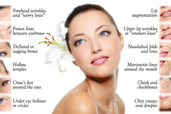 What Are The Differences Between Juvederm, Voluma and Botox?